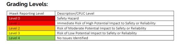 iHawk hazard ratings system table